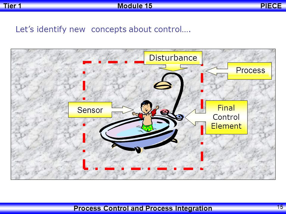 Let's identify new concepts about control….