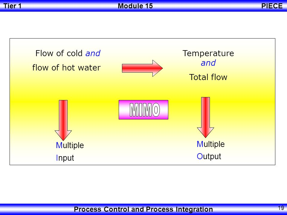 MIMO Flow of cold and flow of hot water Temperature and Total flow