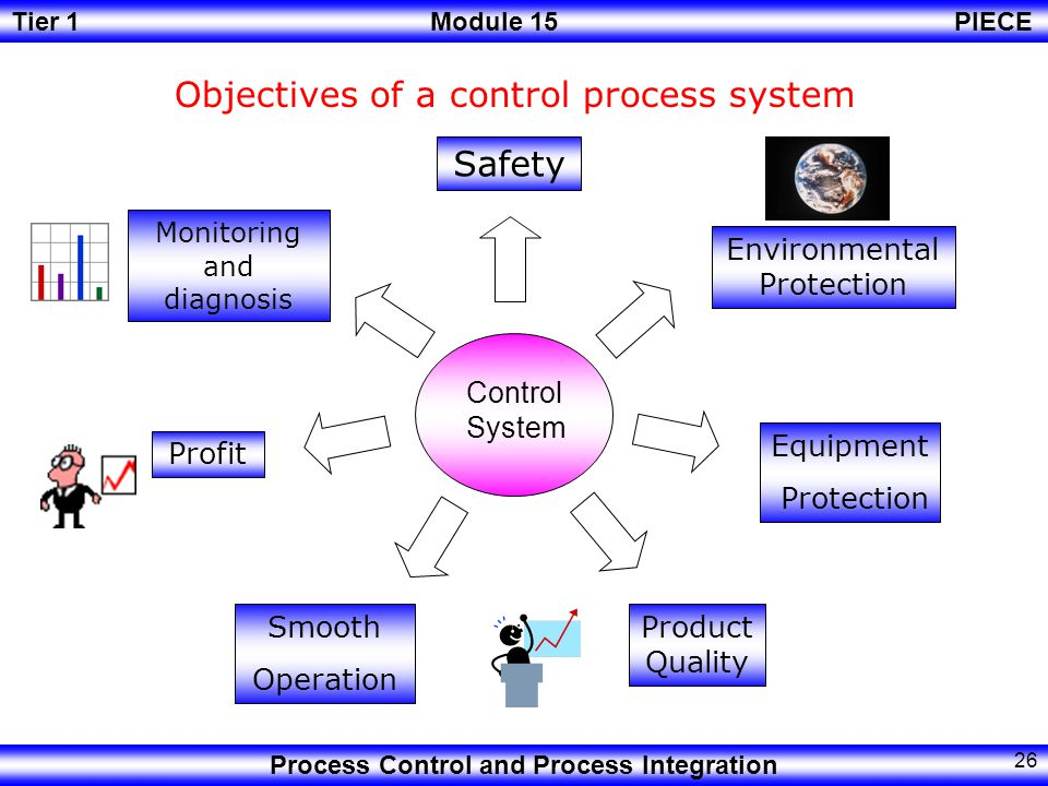 Objectives of a control process system