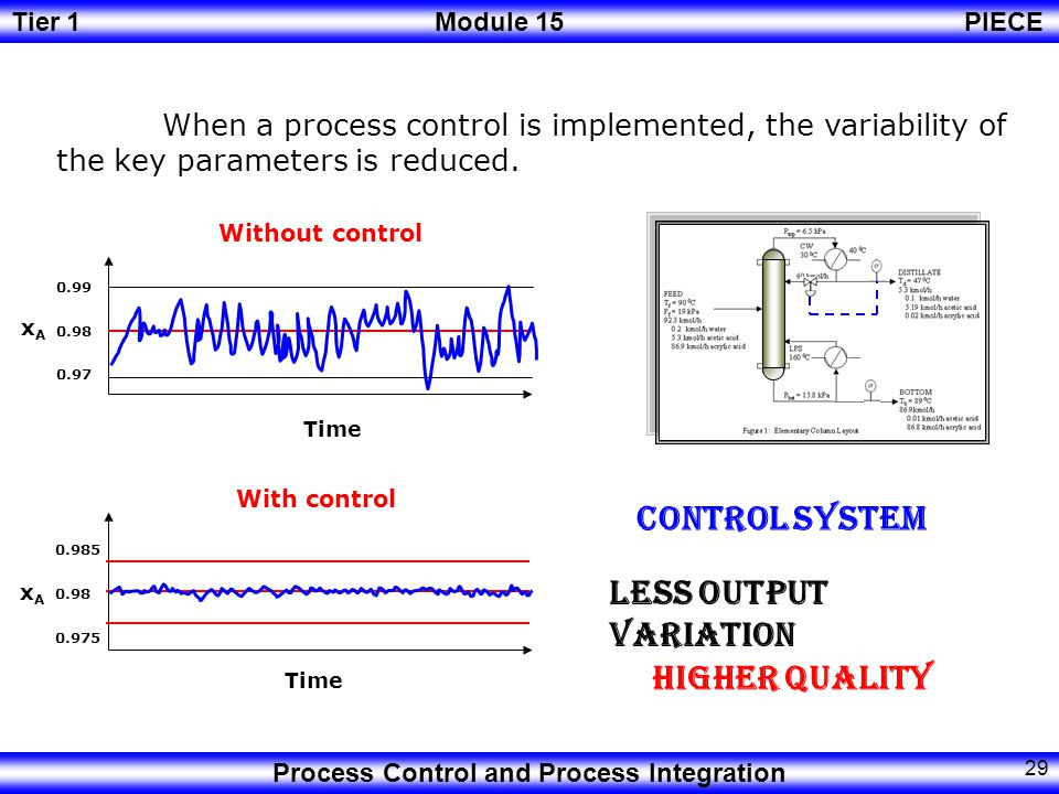 Control System Less Output Variation Higher Quality