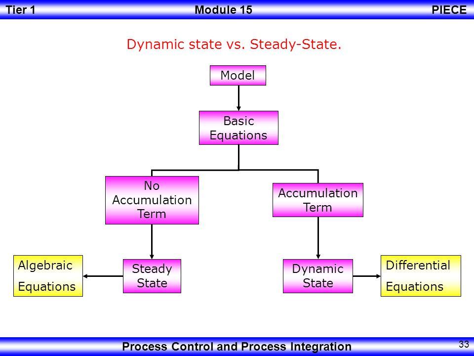 Dynamic state vs. Steady-State.