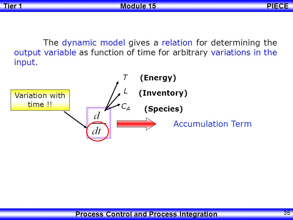 The dynamic model gives a relation for determining the output variable as function of time for arbitrary variations in the input.