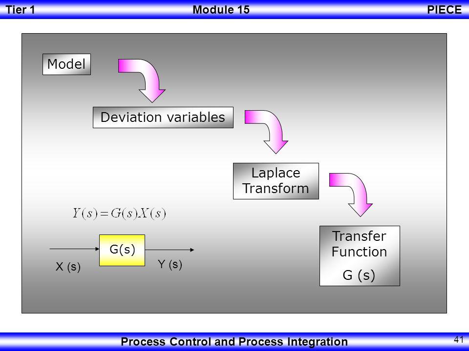 Model Deviation variables Laplace Transform Transfer Function G (s)