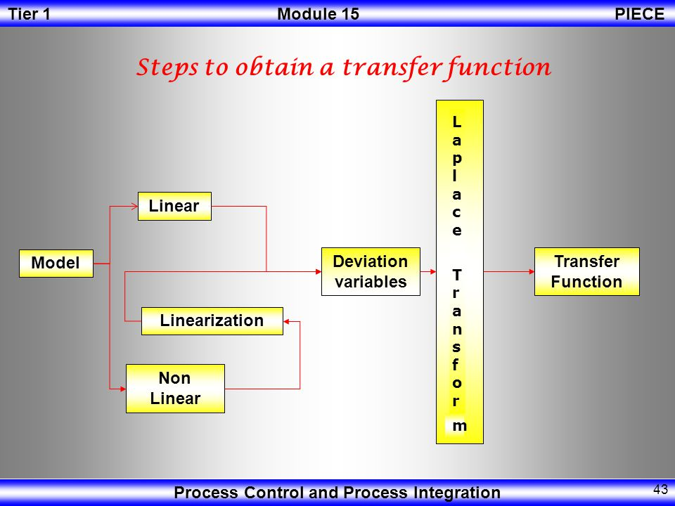 Steps to obtain a transfer function