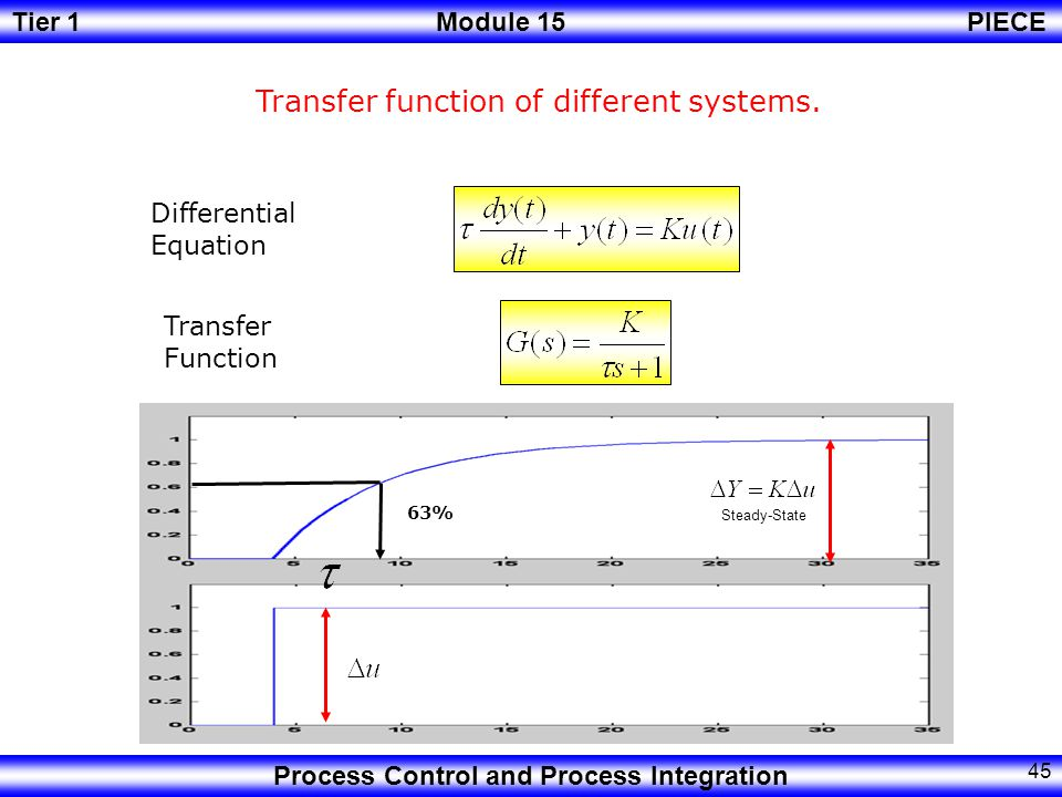 Transfer function of different systems.