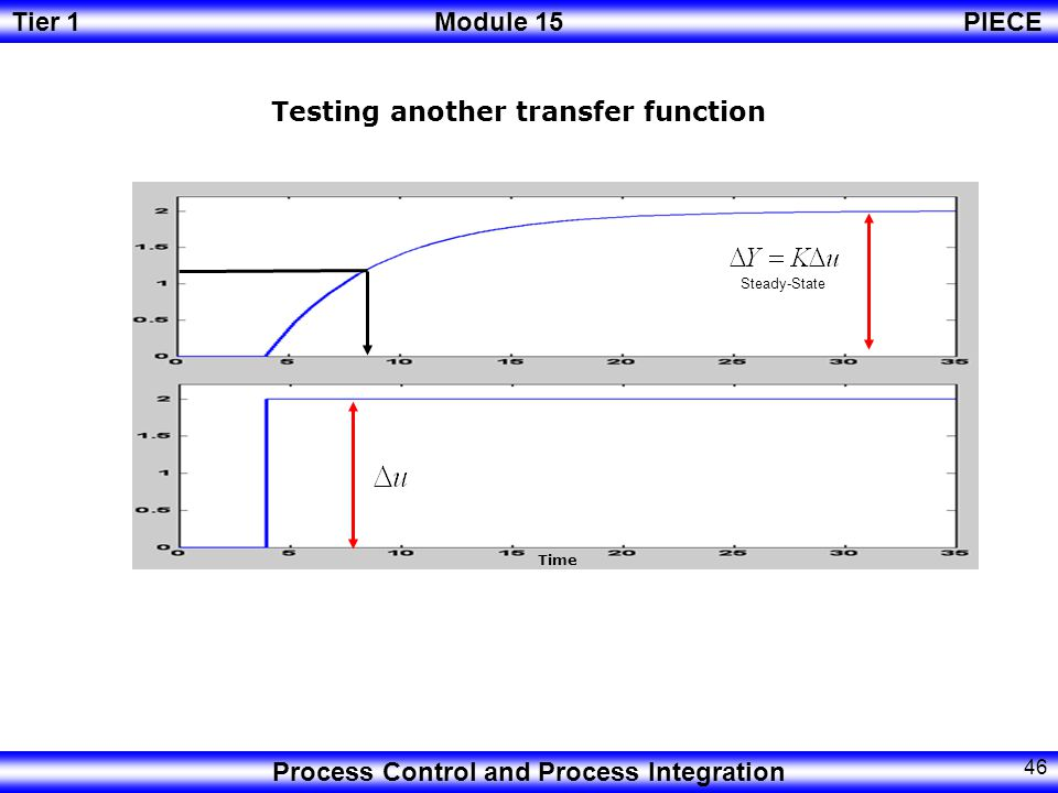 Testing another transfer function