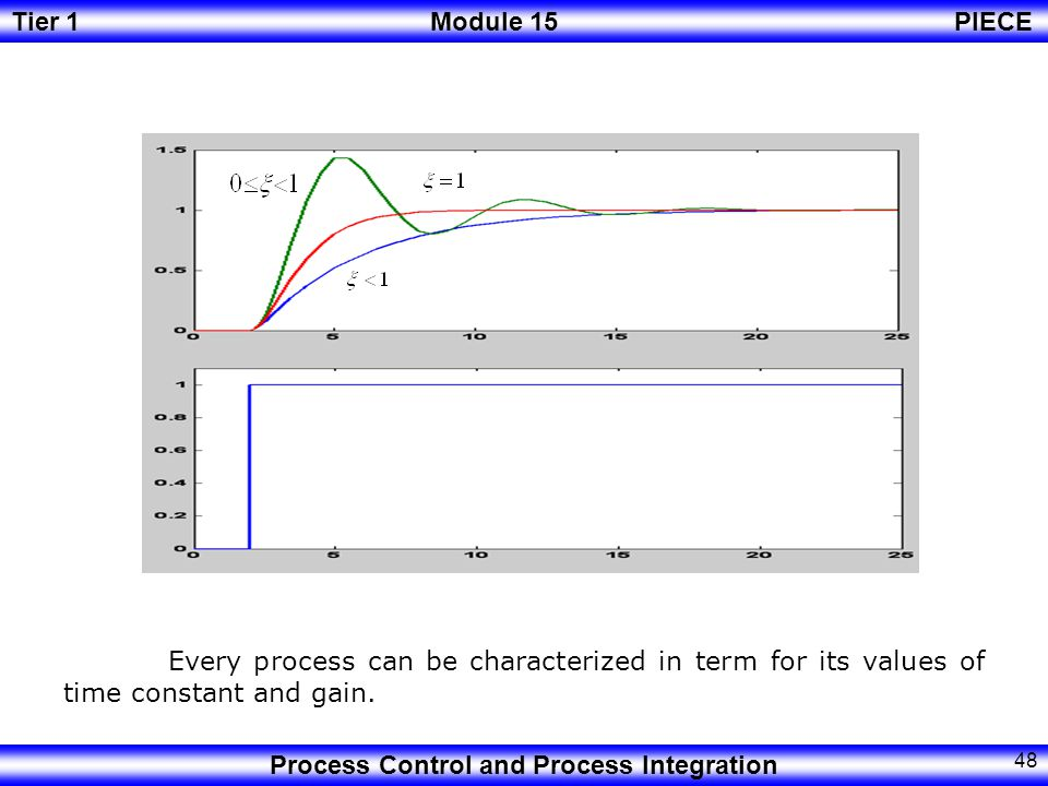 Every process can be characterized in term for its values of time constant and gain.