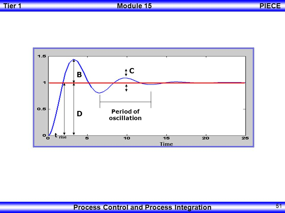 C B D Period of oscillation t rise Time