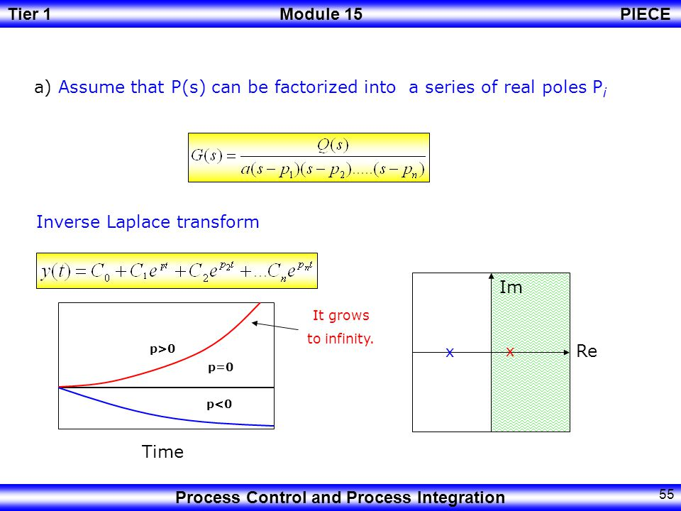a) Assume that P(s) can be factorized into a series of real poles Pi