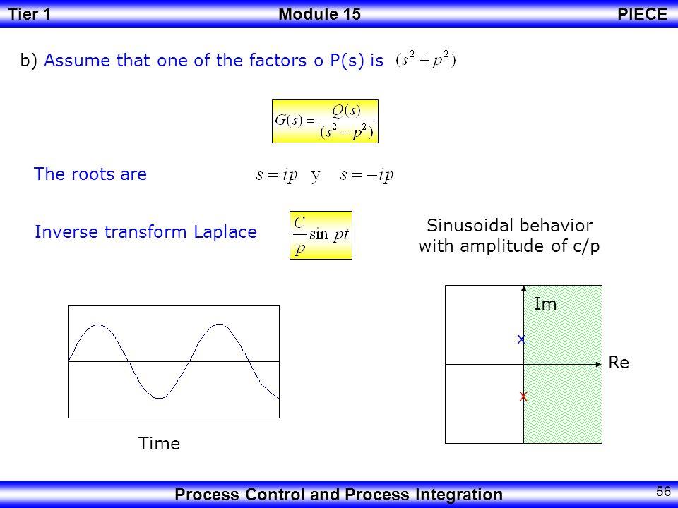 Sinusoidal behavior with amplitude of c/p