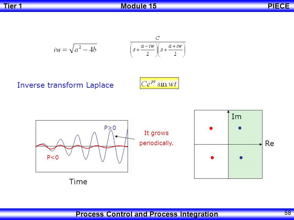 Inverse transform Laplace