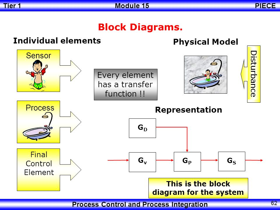 This is the block diagram for the system