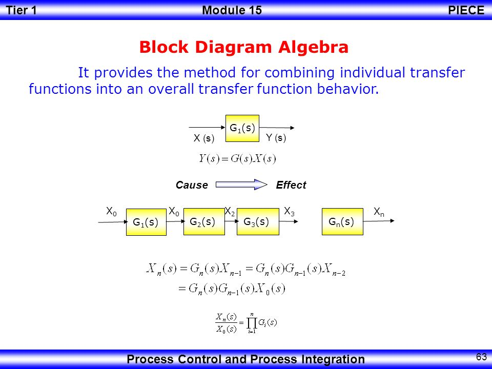 Block Diagram Algebra It provides the method for combining individual transfer functions into an overall transfer function behavior.