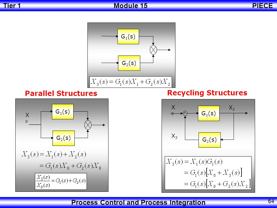Parallel Structures Recycling Structures G1(s) G2(s) X0 X2 G1(s) G1(s)