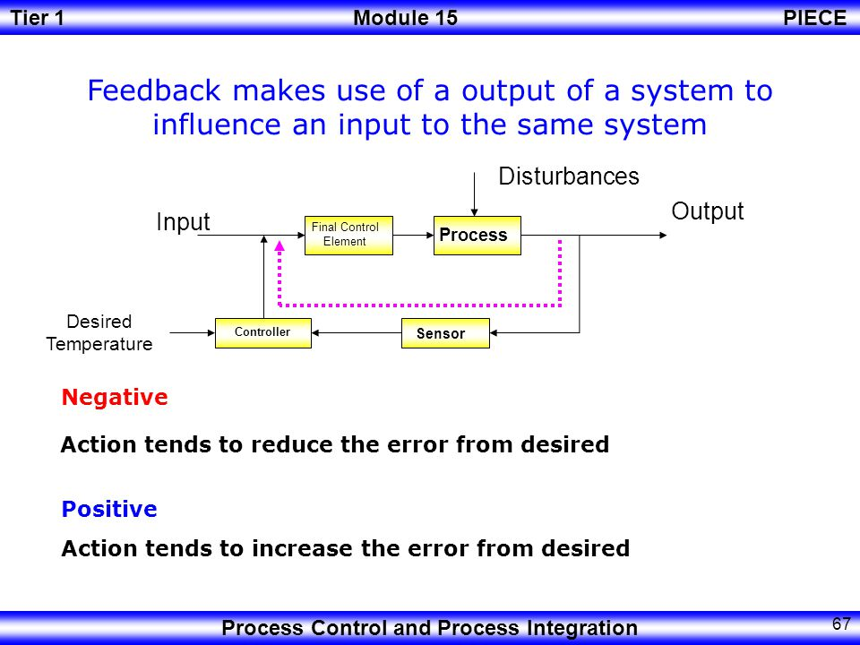 Feedback makes use of a output of a system to influence an input to the same system