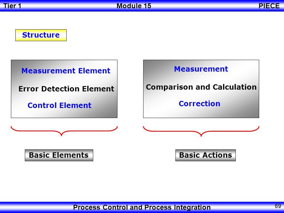 Structure Measurement Element. Measurement. Error Detection Element. Comparison and Calculation.