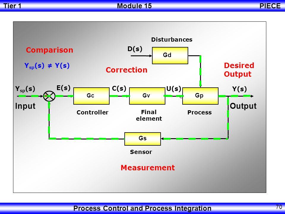 Input Output Comparison Desired Output Correction Measurement D(s)