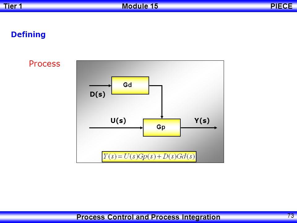 Defining Process Gp U(s) Gd D(s) Y(s)