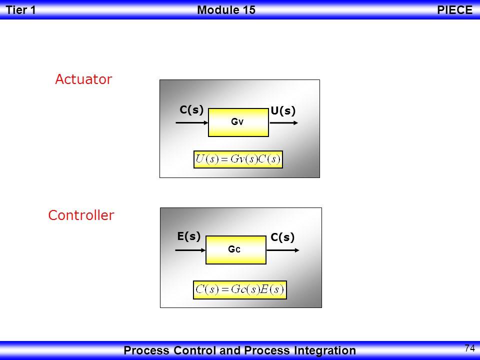 Actuator Gv U(s) C(s) Controller Gc E(s) C(s)