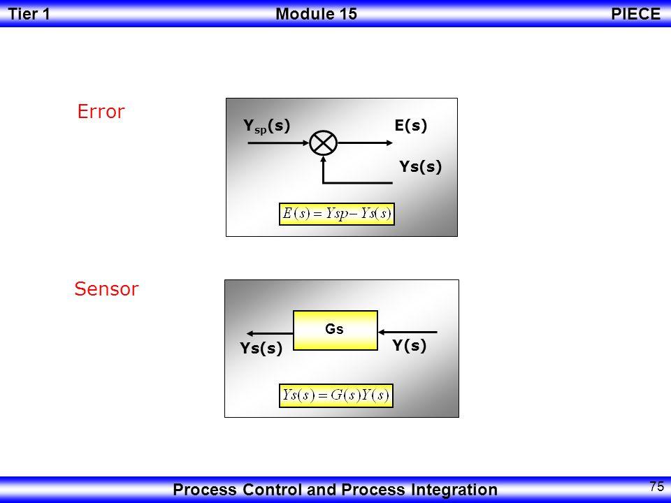 Error E(s) Ysp(s) Ys(s) Sensor Gs Ys(s) Y(s)