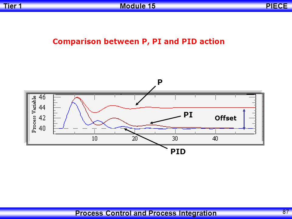 Comparison between P, PI and PID action