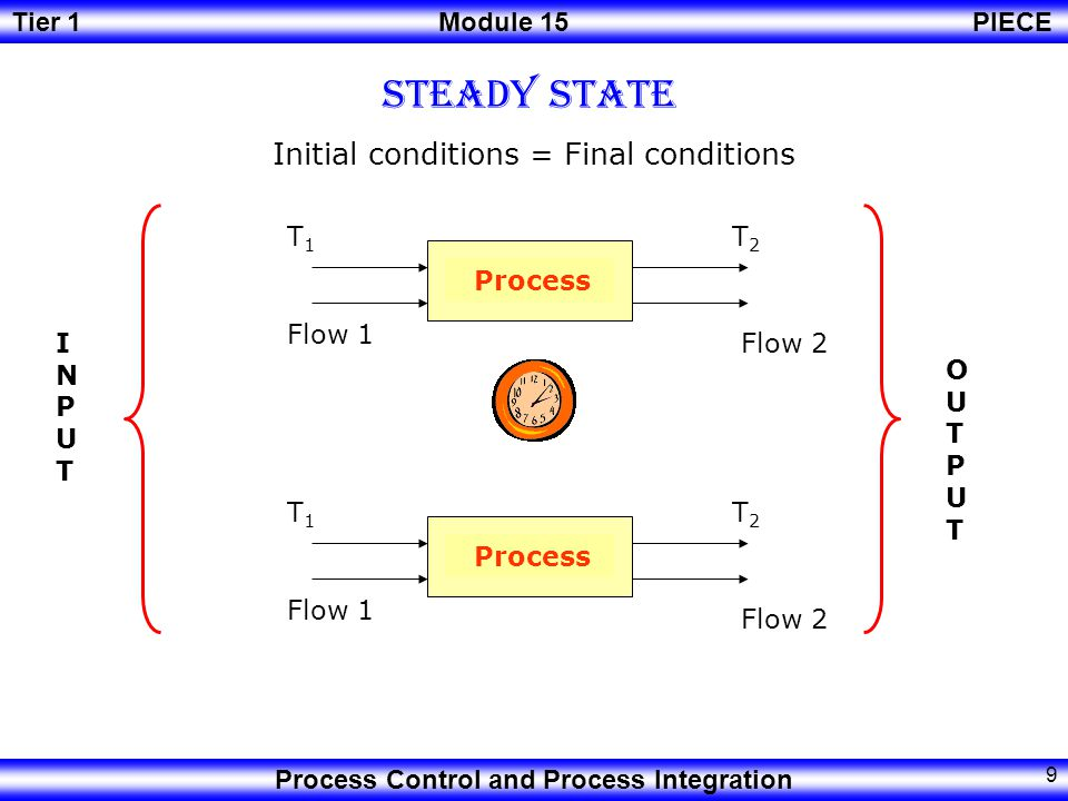 Initial conditions = Final conditions