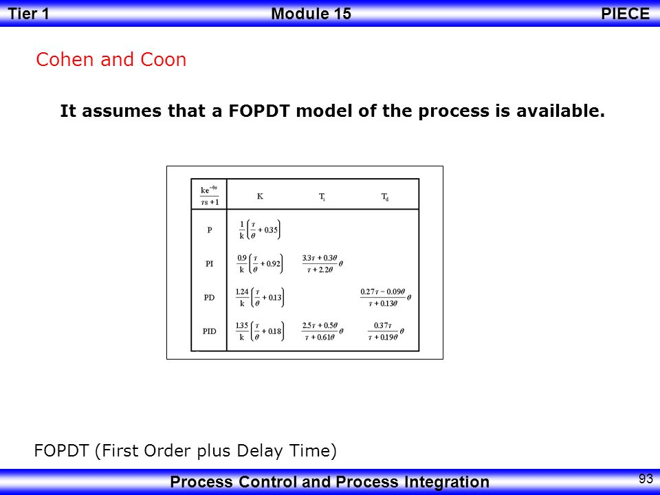 Cohen and Coon It assumes that a FOPDT model of the process is available.