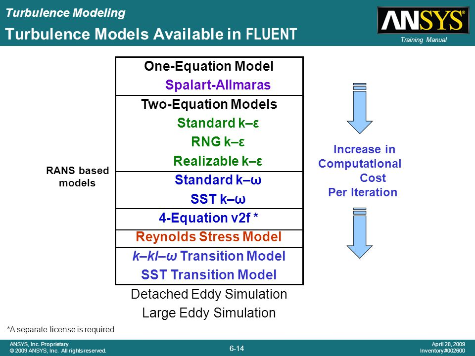 Turbulence Models Available in FLUENT