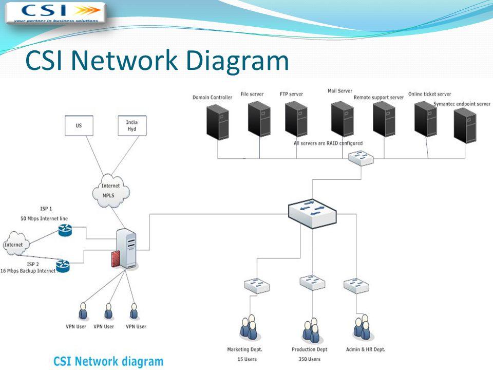 CSI Network Diagram
