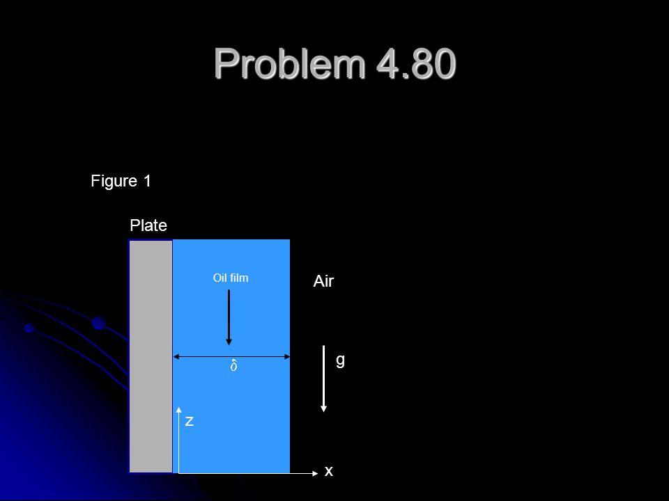 Problem 4.80 Figure 1 Plate Oil film Air g d z x