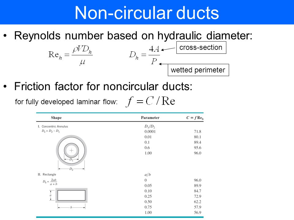 Non-circular ducts Reynolds number based on hydraulic diameter: