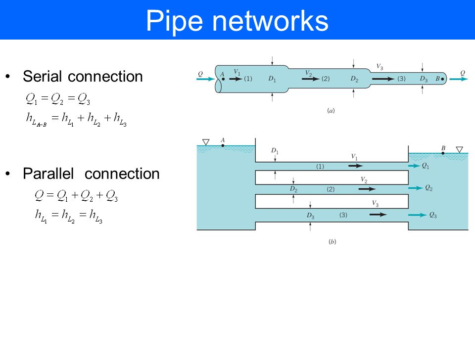 Pipe networks Serial connection Parallel connection