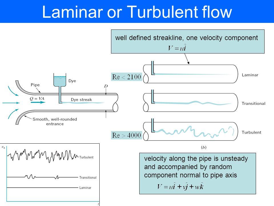 Laminar or Turbulent flow