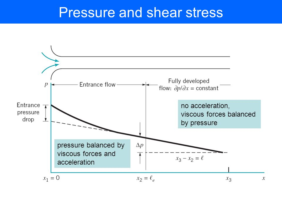 Pressure and shear stress