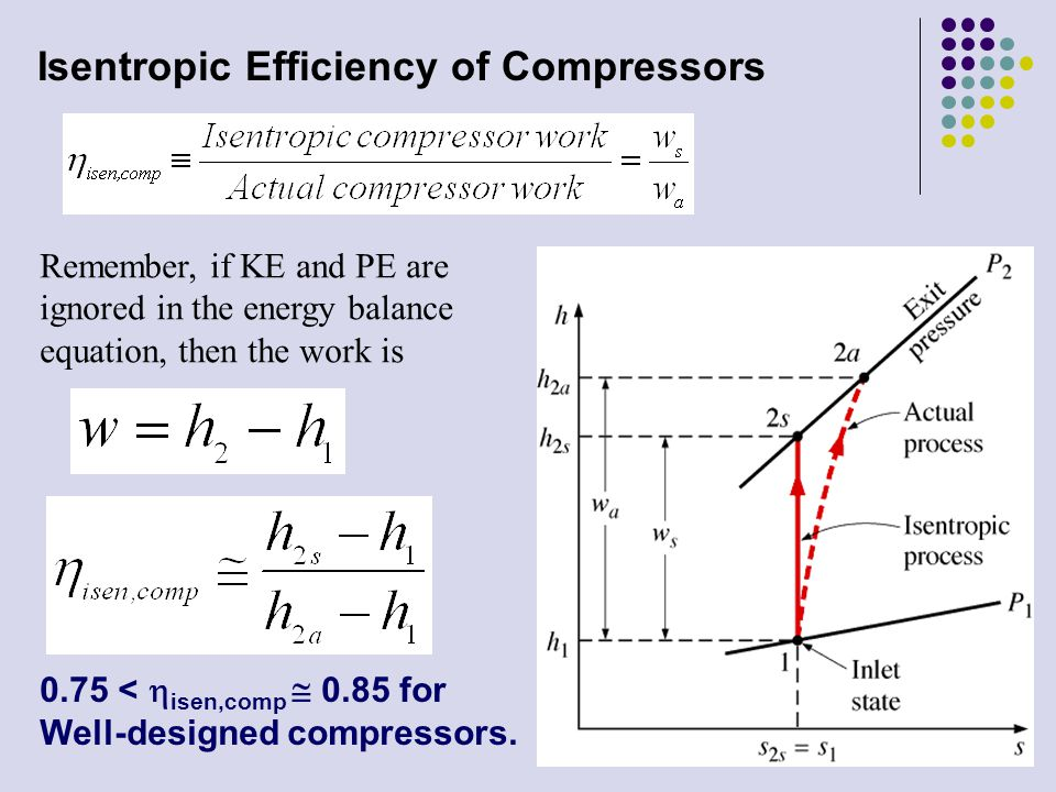 Isentropic Efficiency of Compressors