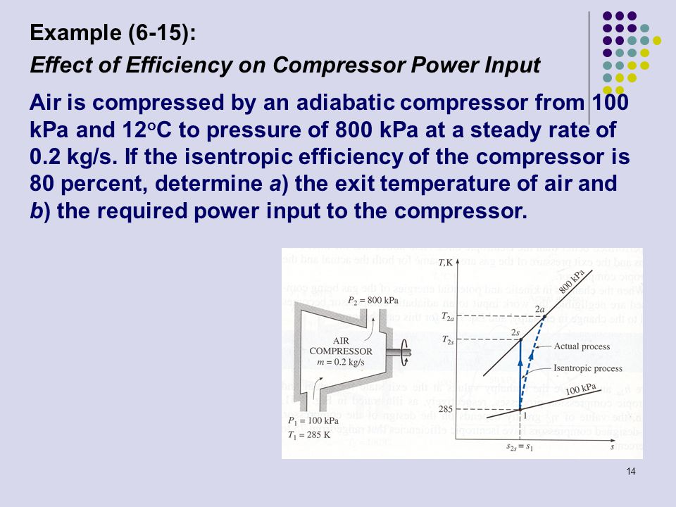 Example (6-15): Effect of Efficiency on Compressor Power Input.