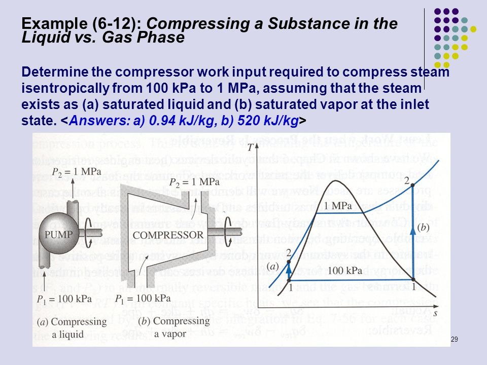 Example (6-12): Compressing a Substance in the Liquid vs. Gas Phase