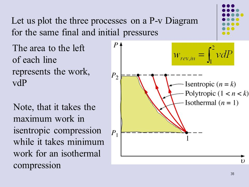 Let us plot the three processes on a P-v Diagram for the same final and initial pressures