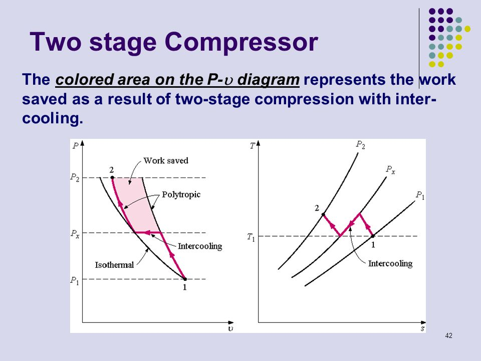 Two stage Compressor The colored area on the P- diagram represents the work saved as a result of two-stage compression with inter-cooling.