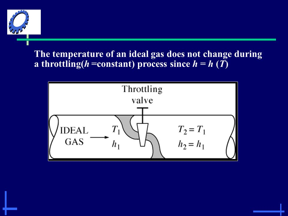 The temperature of an ideal gas does not change during