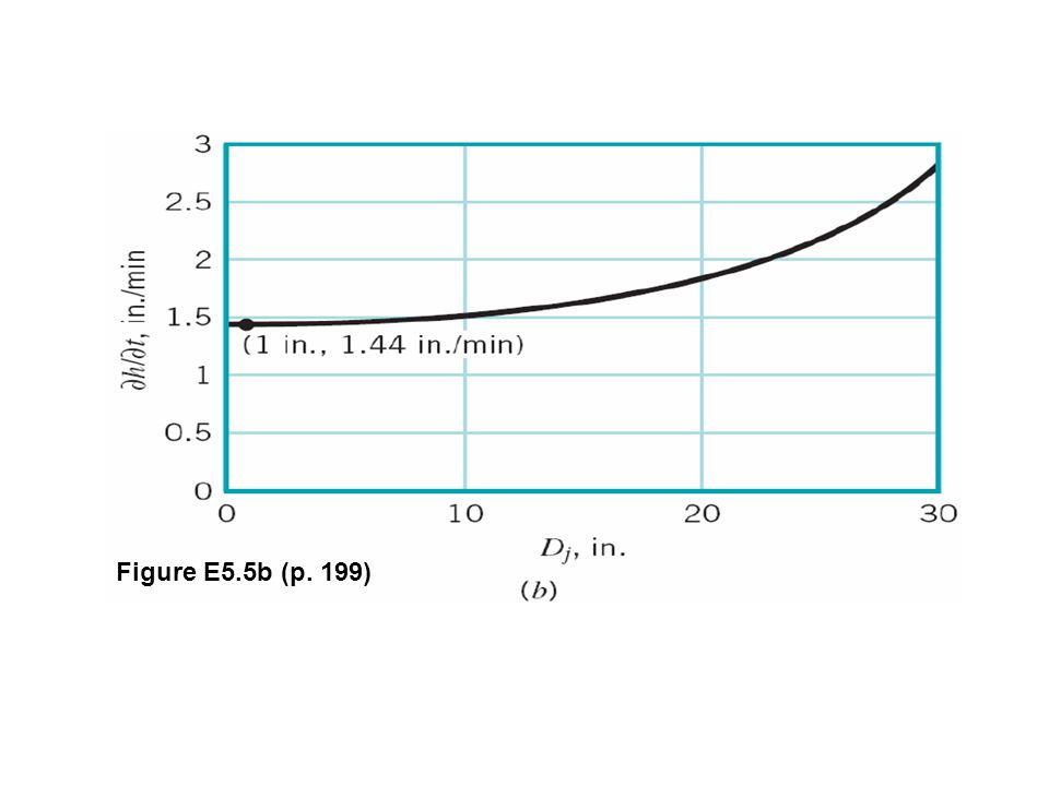 Figure E5.5b (p. 199)