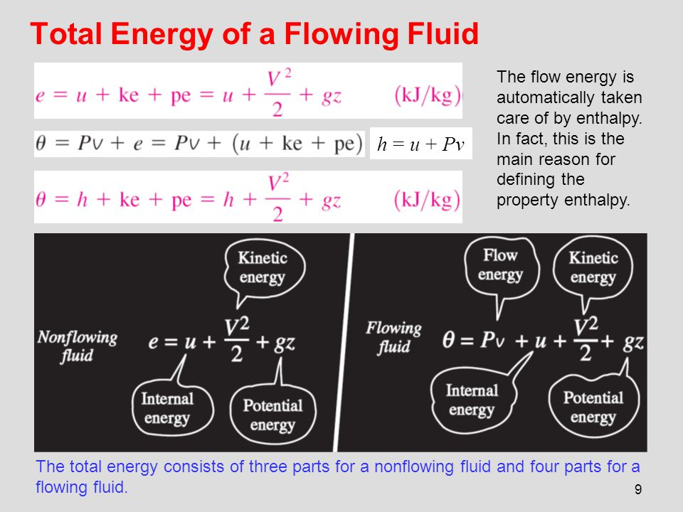 Total Energy of a Flowing Fluid