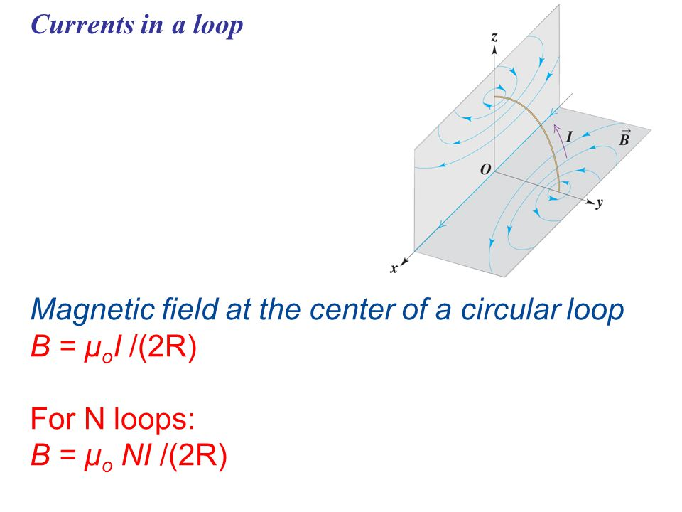 Magnetic field at the center of a circular loop B = μoI /(2R)