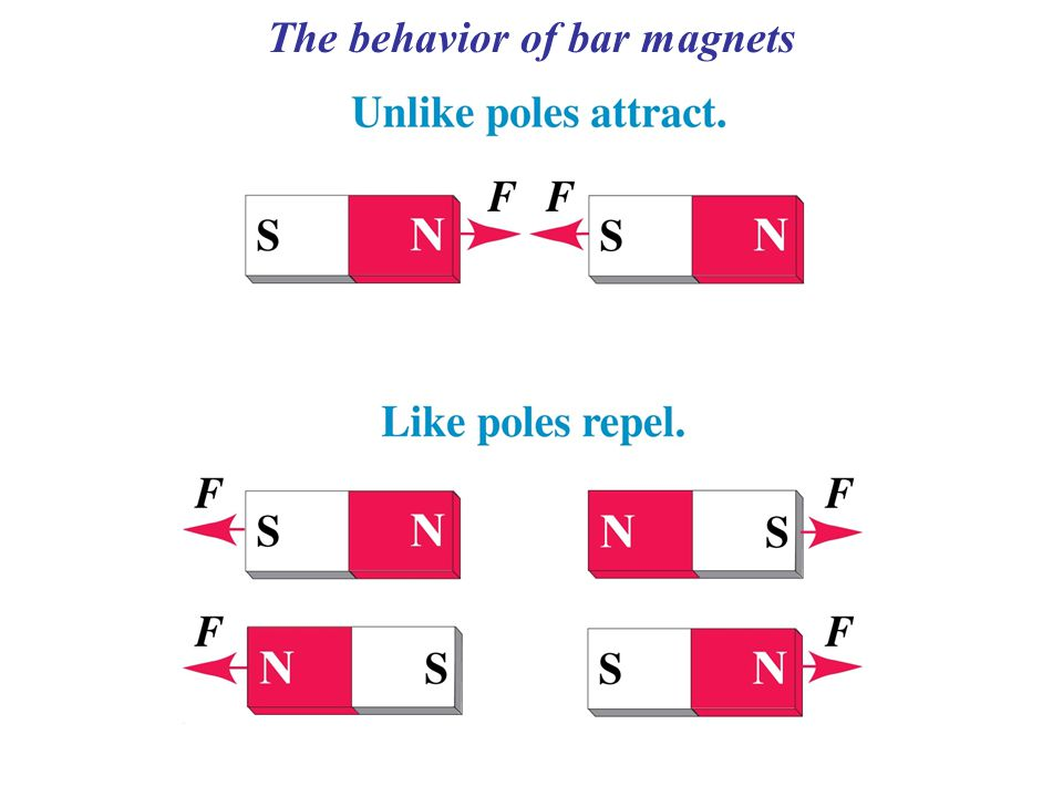 The behavior of bar magnets