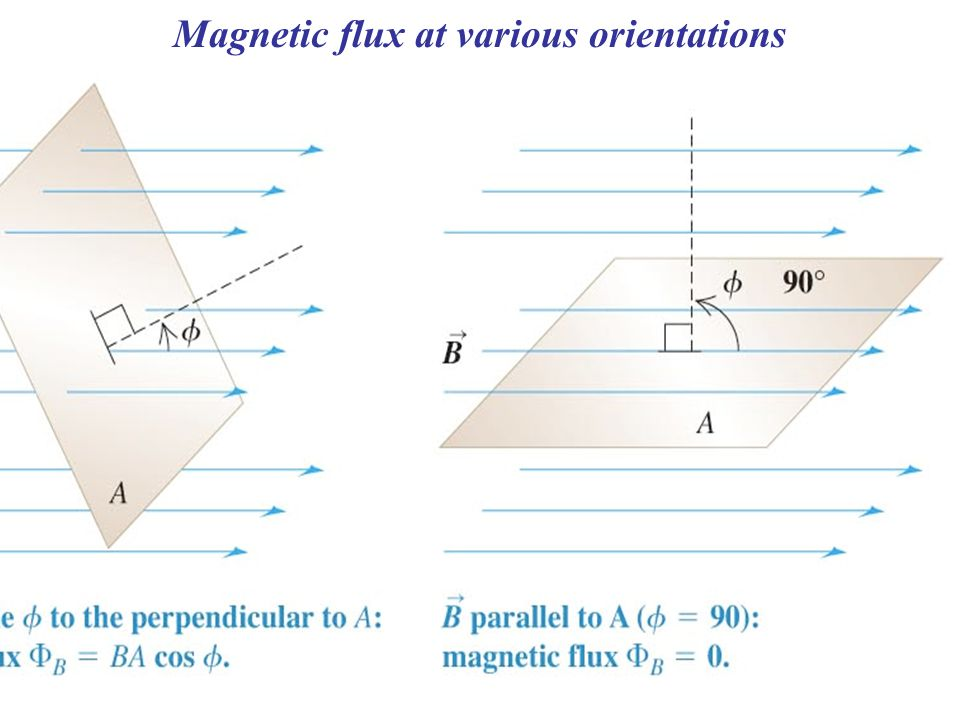 Magnetic flux at various orientations