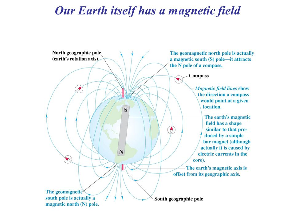 Our Earth itself has a magnetic field