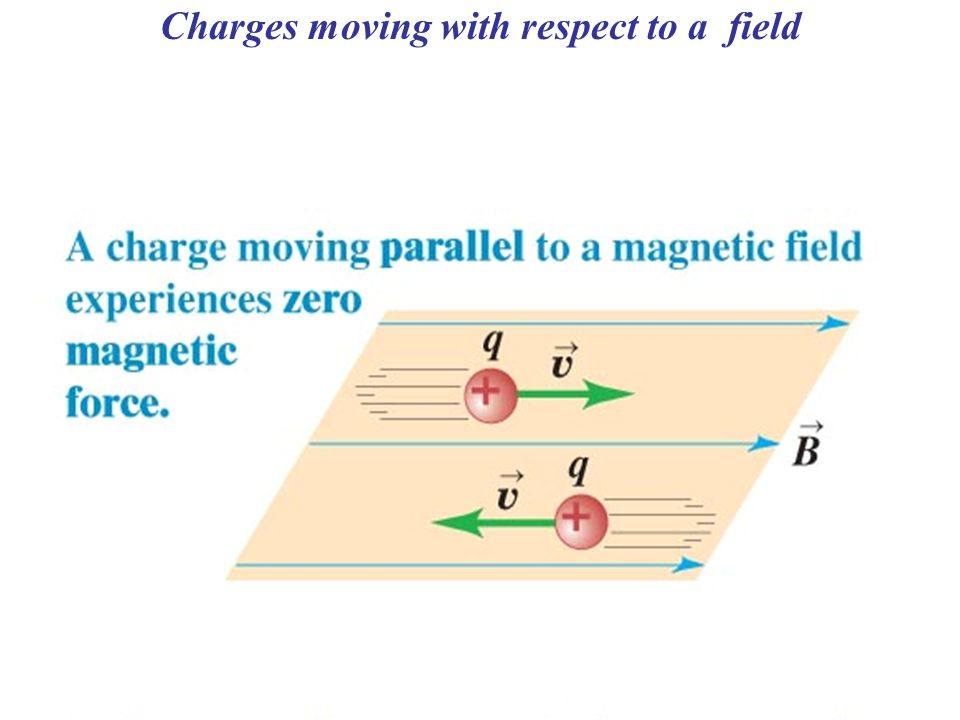 Charges moving with respect to a field