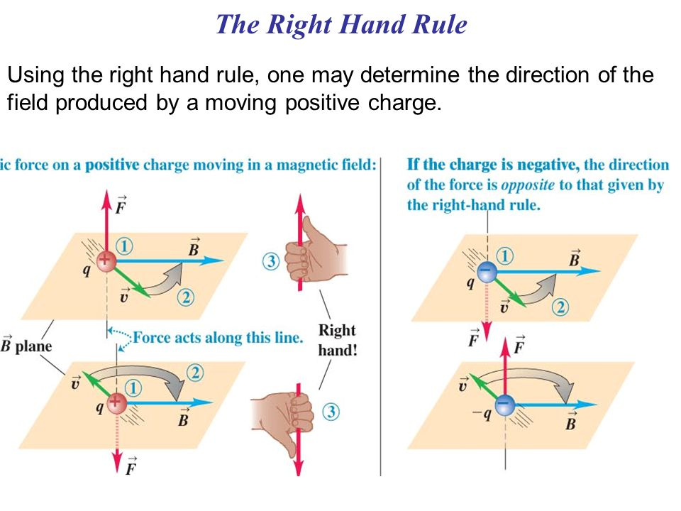 The Right Hand Rule Using the right hand rule, one may determine the direction of the field produced by a moving positive charge.