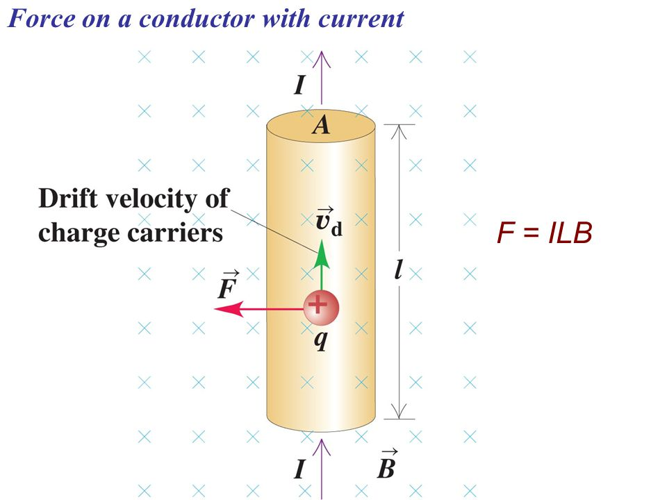 Force on a conductor with current