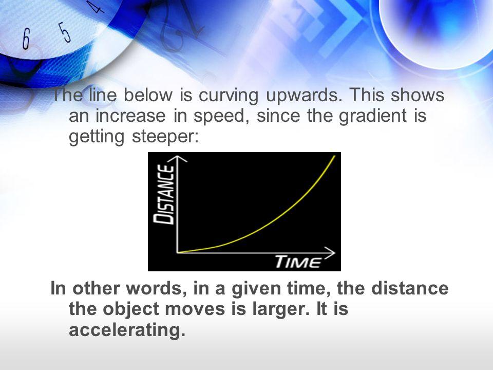 The line below is curving upwards